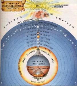 Dante Los cielos