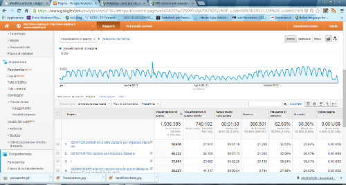 Rilevamento da Google Analytics