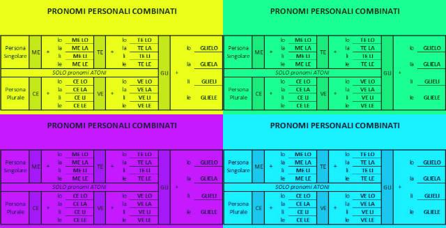 pronomi-personali-combinati