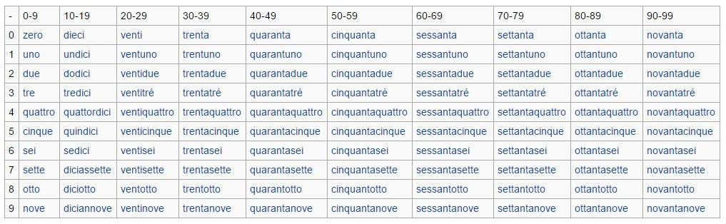 I Numeri In Italiano Lezione Di Approfondimento Adgblog