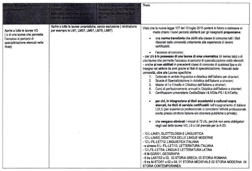 Tabella 2 - Requisiti Classe A23_APIDIS-ILSA-RICONISCIMENTO